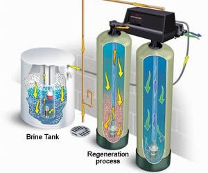 water softener systems uk