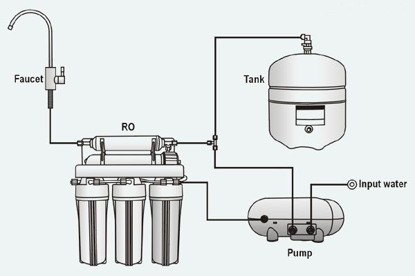 Pure Pro Superpump Easy Fitting Reverse Osmosis Booster